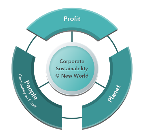 Corporate Sustainability at New World